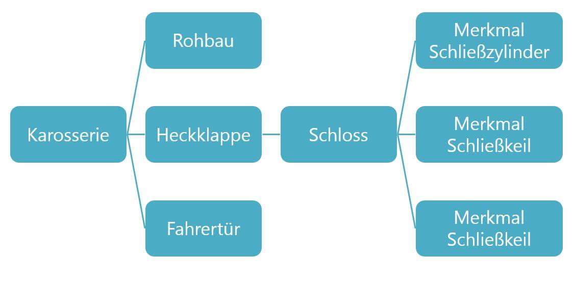 An einen schematischen FMEA Beispiel wird die Strukturanalyse dargestellt