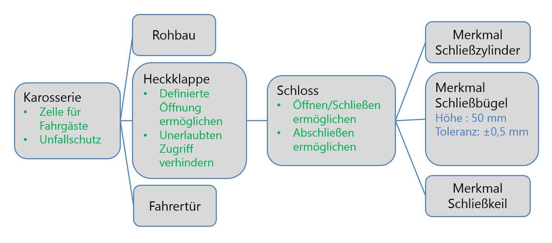 Grafische Darstellung der allgemeinen Zusammenhänge in unserem FMEA Beispiel