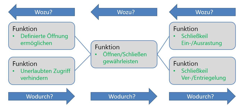 FMEA Beispiel für ein Funktionsnetz