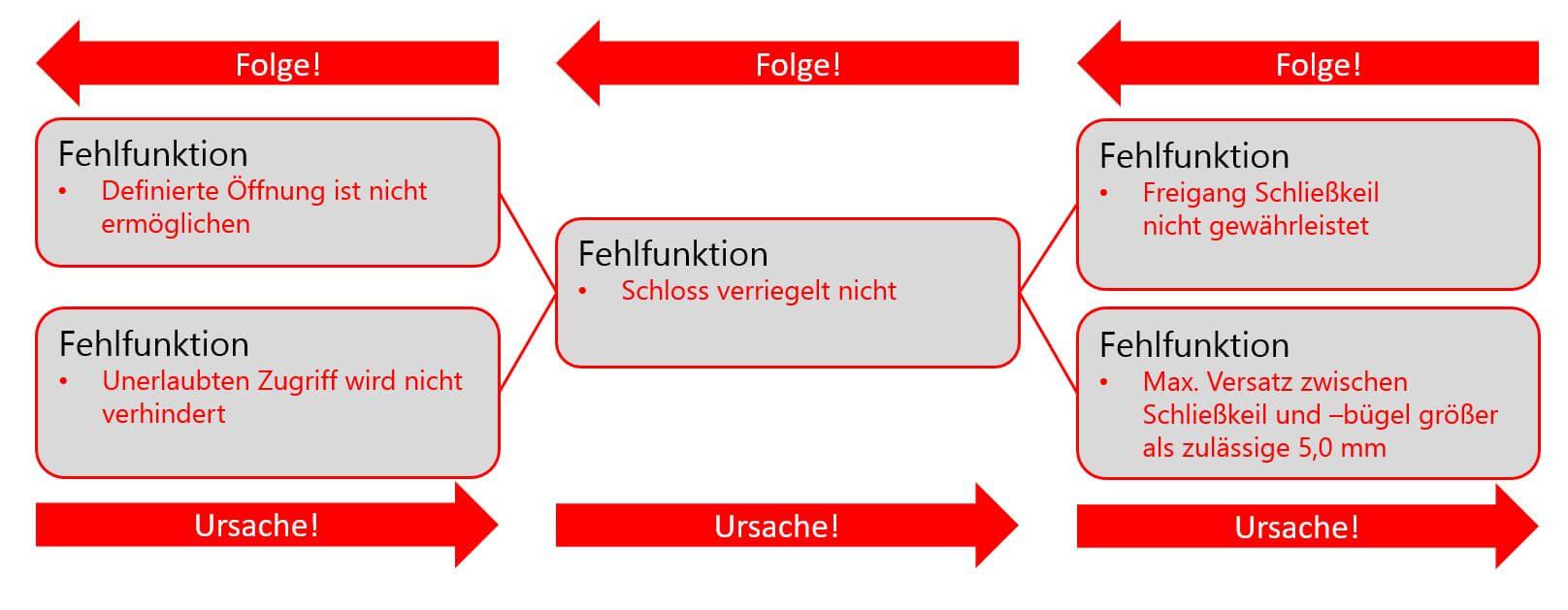 Die schematische Darstellung eines Fehlernetzes für das FMEA Beispiel
