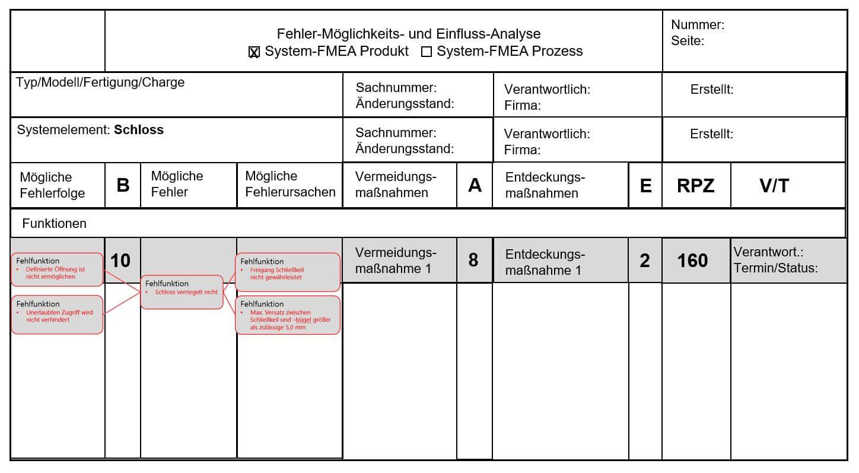 Darstellung eines Formblattes zu dem FMEA Beispiel