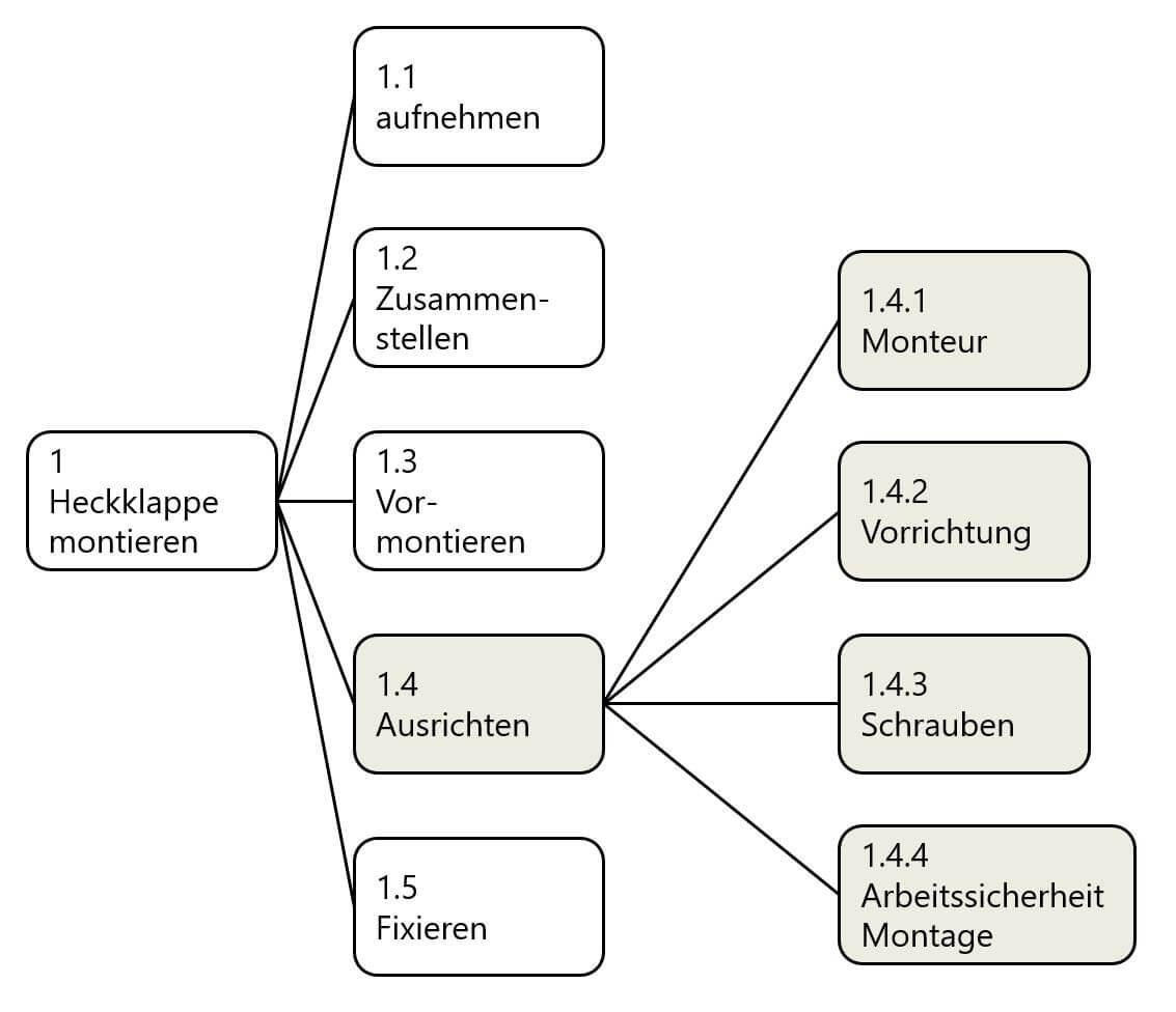 FMEA Beispiel: Systemstruktur für eine Prozess FMEA