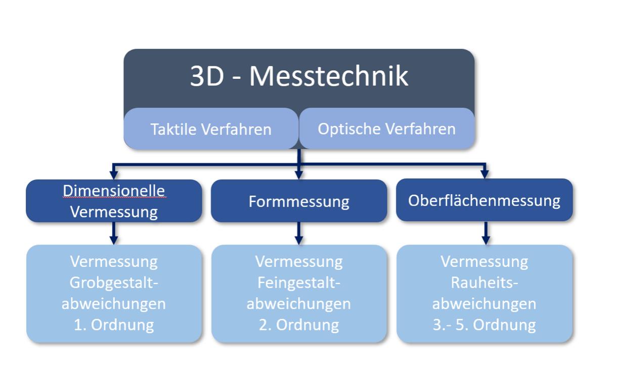 Abbildung: Strukturierung der 3D-Messtechnik
