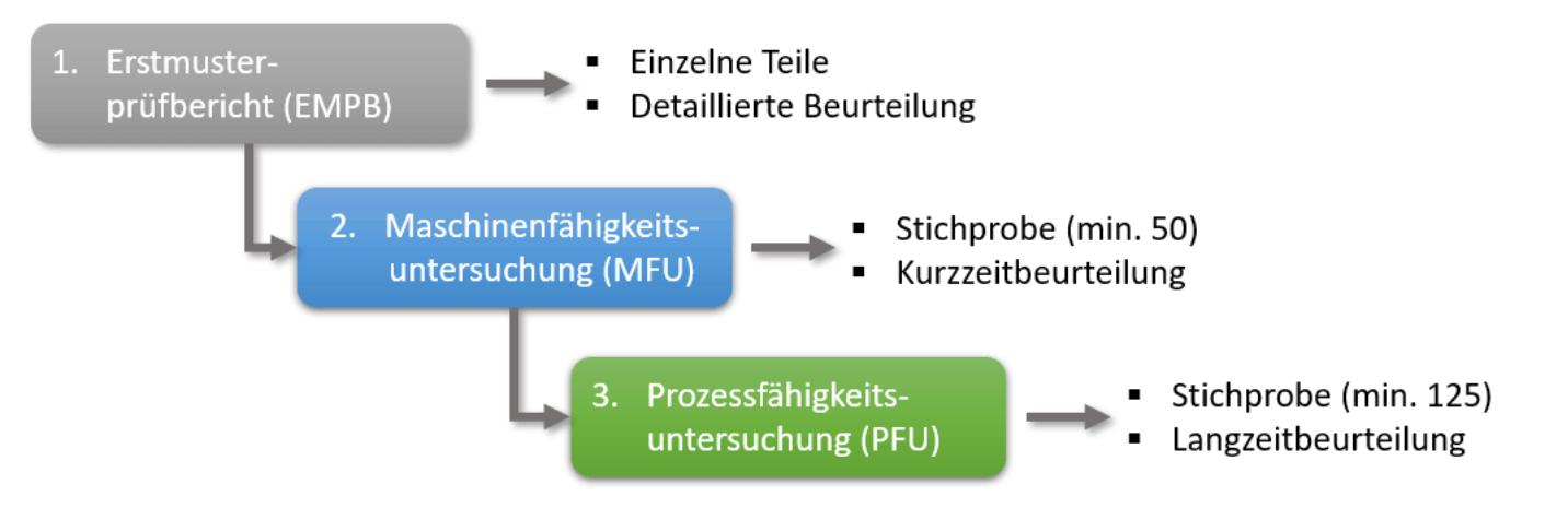 Hierarchie der Qualitätsbeurteilungen