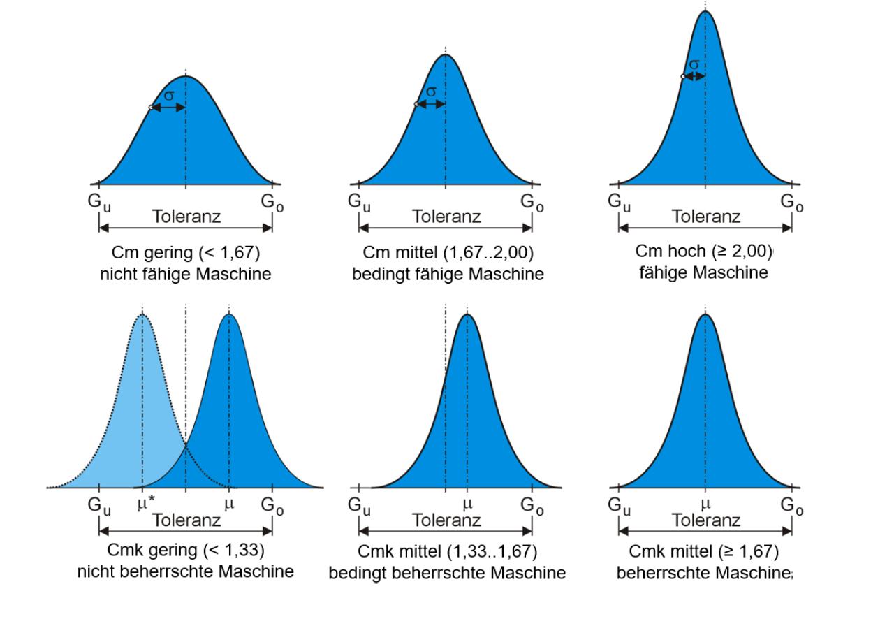 Unterschiedliche Maschinenfähigkeitsindizes an normalverteilten Fertigungsverteilungen innerhalb der Bauteiltoleranz