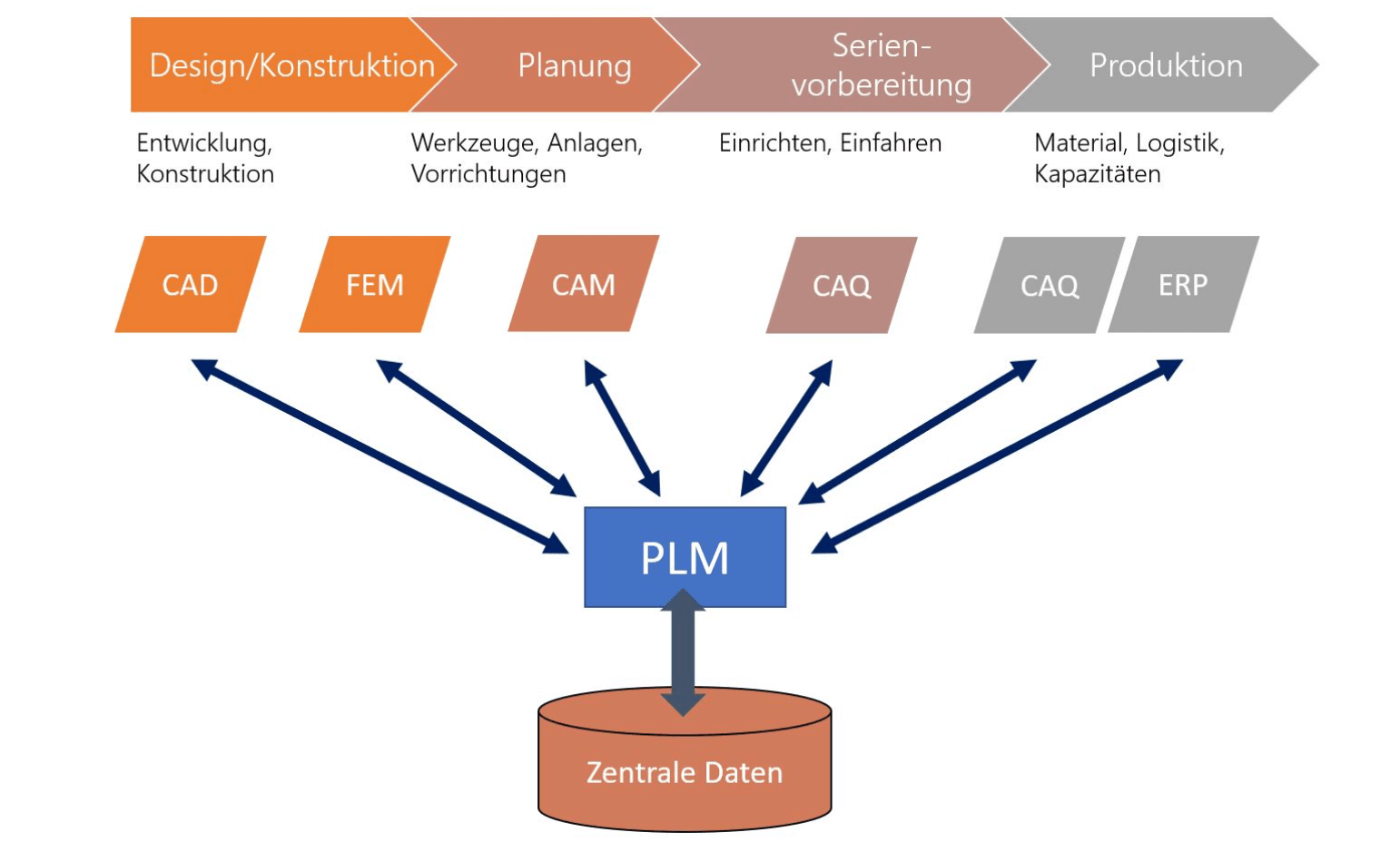 Product Lifecycle Management (PLM) als Integrationsmittelpunkt